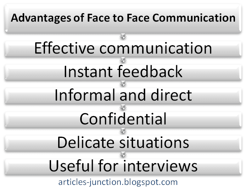 Advantages of Face to Face Communication