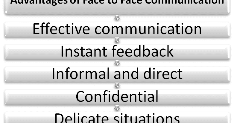 face-to-face communication is better than other types of communication essay The effect of technology on face-to-face communication by emily gies and with each other in face-to-face which would help better answer the question of.