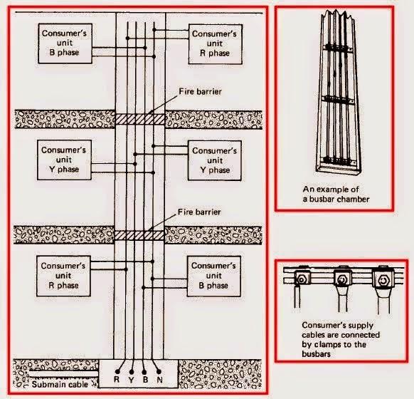 Electrical Engineering World  Busbar Rising Main System Circuit Diagram