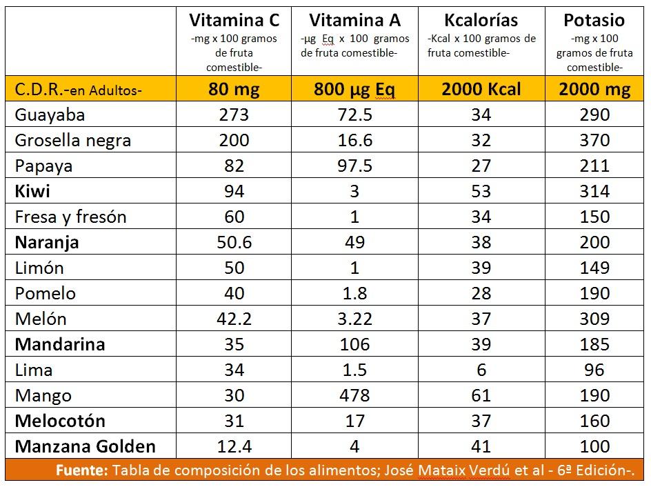 Punto vida sana la salud a traves de la dieta noviembre 2012 - Como calcular las calorias de los alimentos que consumo ...