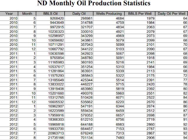 us daily crude oil production up to 6598 million bpd for the latest reported week
