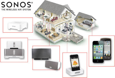 Sonos Home Audio Systems