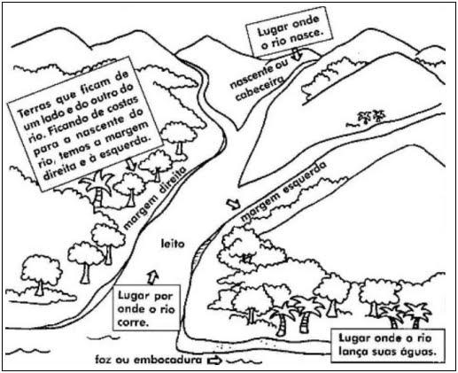 escola parceira rio branco hidrografia as partes de um rio