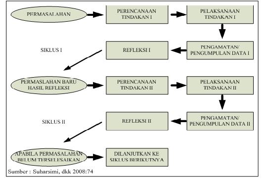 Berbagi makalah pengetahuan dan penelitian penelitian tindakan kelas gambar diagram siklus penelitian tindakan kelas ccuart Gallery