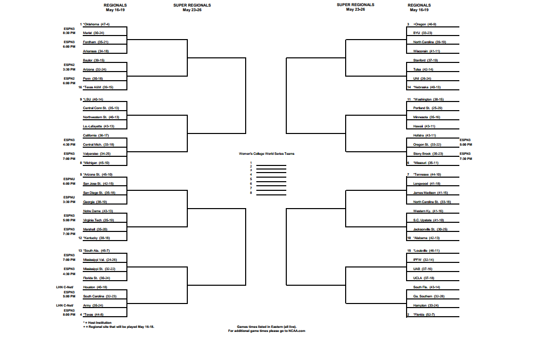 college footbal betting lines march madness bracket reddit