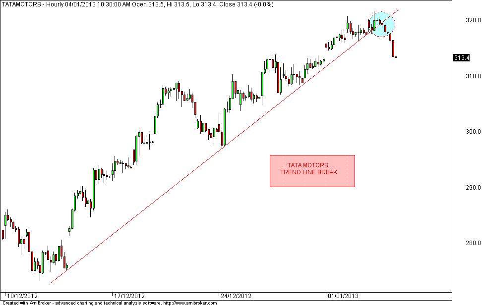 Stock Market Chart Analysis 01 04 13