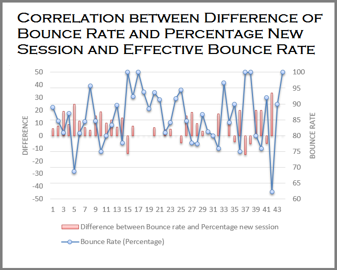 Correlation between Effective Bounce Rate and the difference of Bounce Rate and percentage new Session