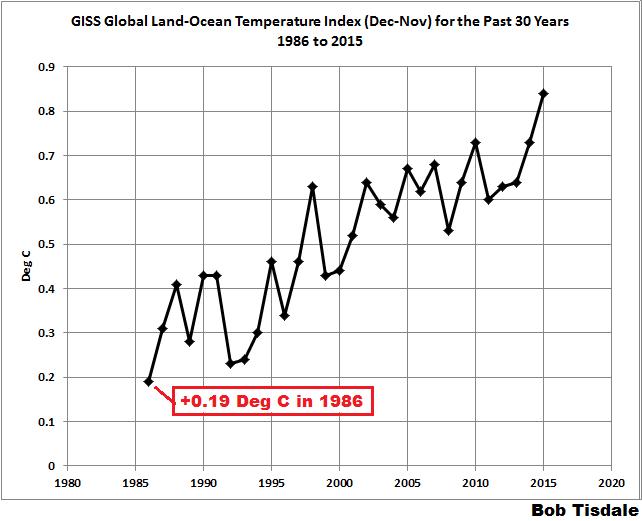 Denier weirdness: It hasn't warmed since 2017! | HotWhopper