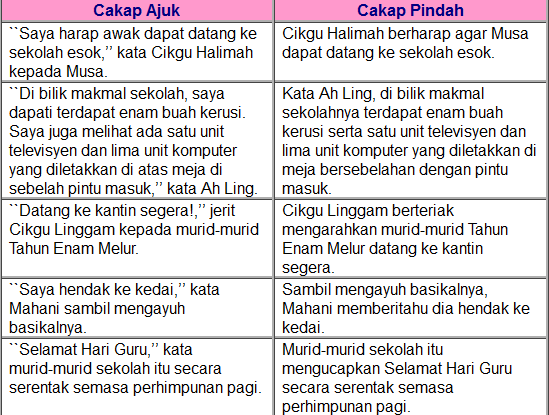 Mari Belajar Bahasa Melayu Bersama Cikgu Liya Cakap Ajuk Atau Cakap Pindah