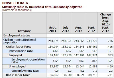 nonfarm-payroll-2012-09I Unemployment Rate 7.8%- The Web's Most Complete Report
