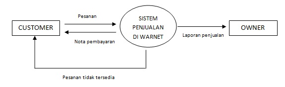 Pengertian data flowchart diagram dfd dan contoh dfd boim contoh diagram konteks ccuart Choice Image