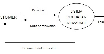 Pengertian data flowchart diagram dfd dan contoh dfd boim ccuart Choice Image