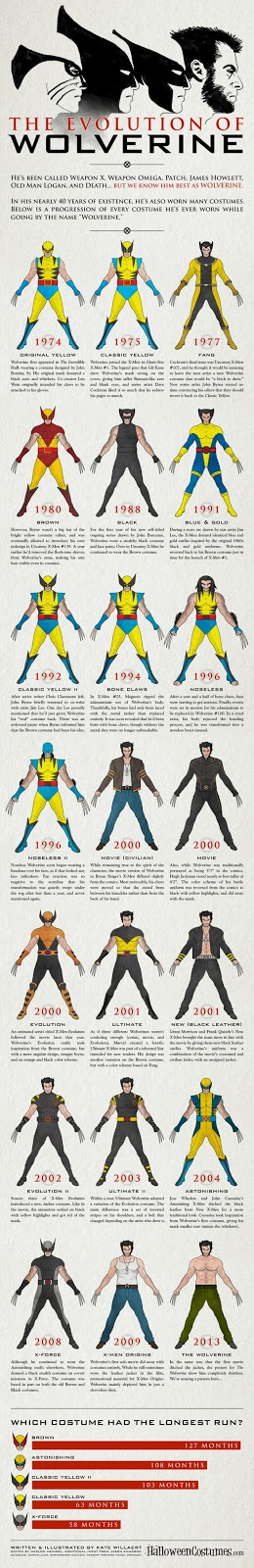 wolverine costumes,infographic