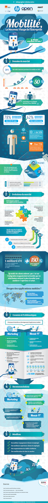 http://agence-marketing.com/campagne/infographie-mobilite.html