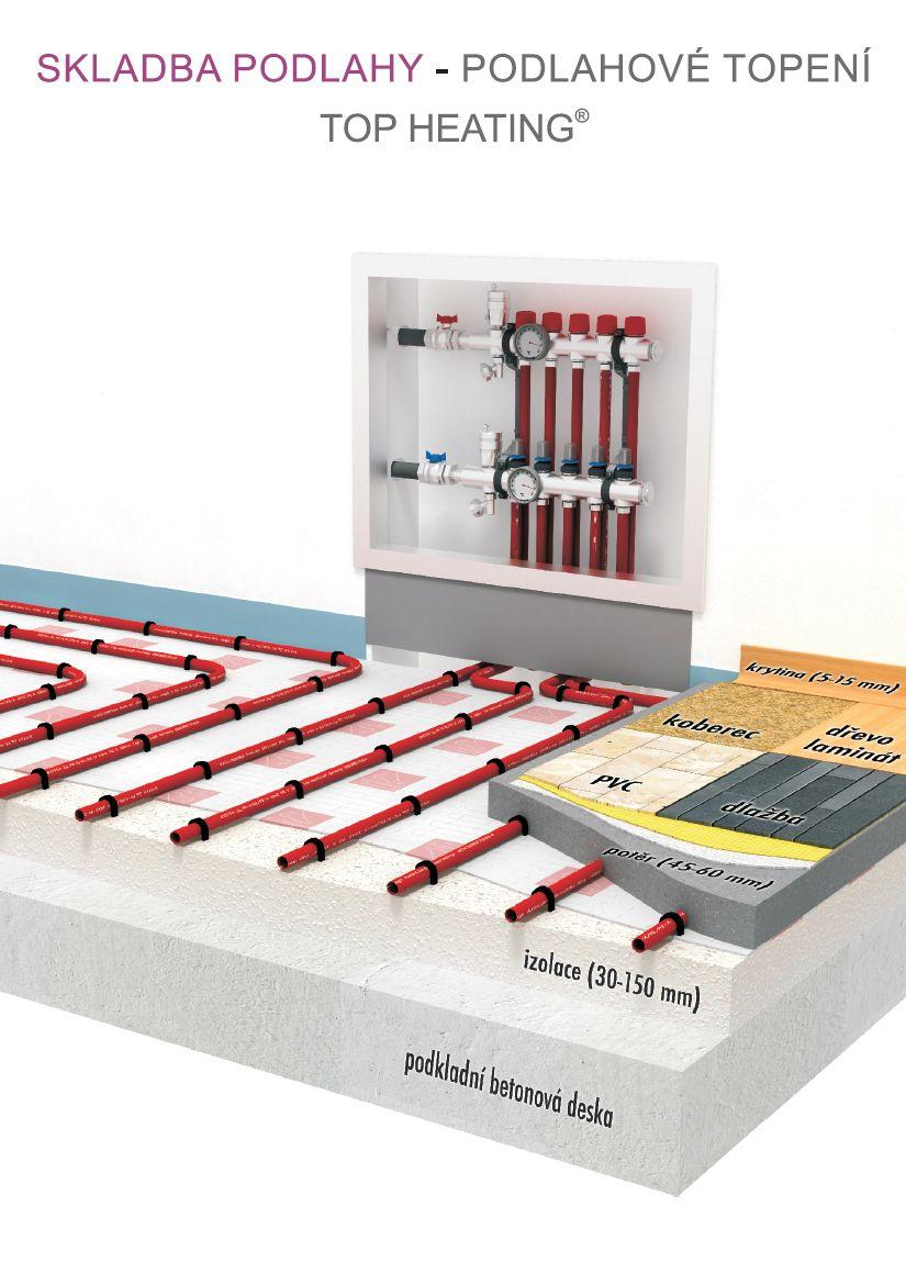 Teplovodní podlahové topení elektrokotel