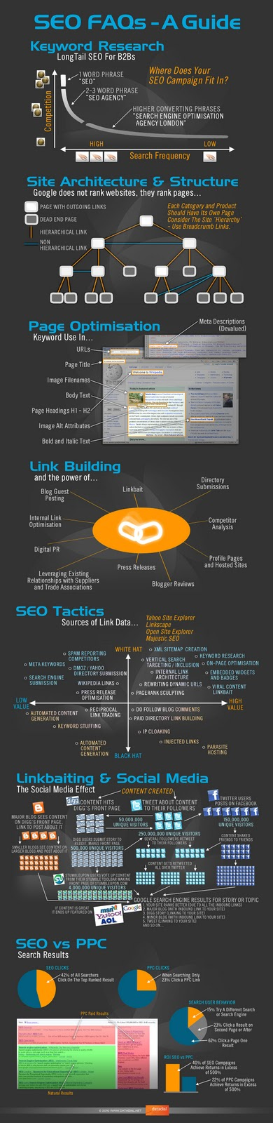 Infographic for SEO Guide