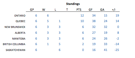 Meet in the Middle Ringette Round Robin Standings