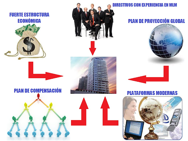 industria-multinivel
