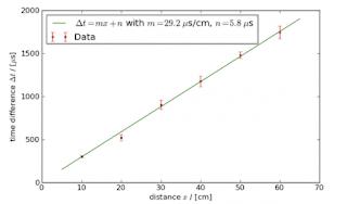 ciência medição velocidade do som