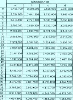 Gaji PNS Golongan III Tahun 2015 berdasarkan pada PP 30 2015