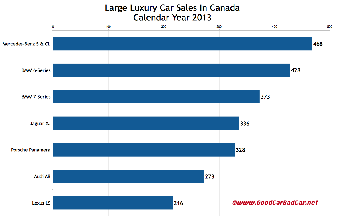 Canada large luxury car sales chart 2013