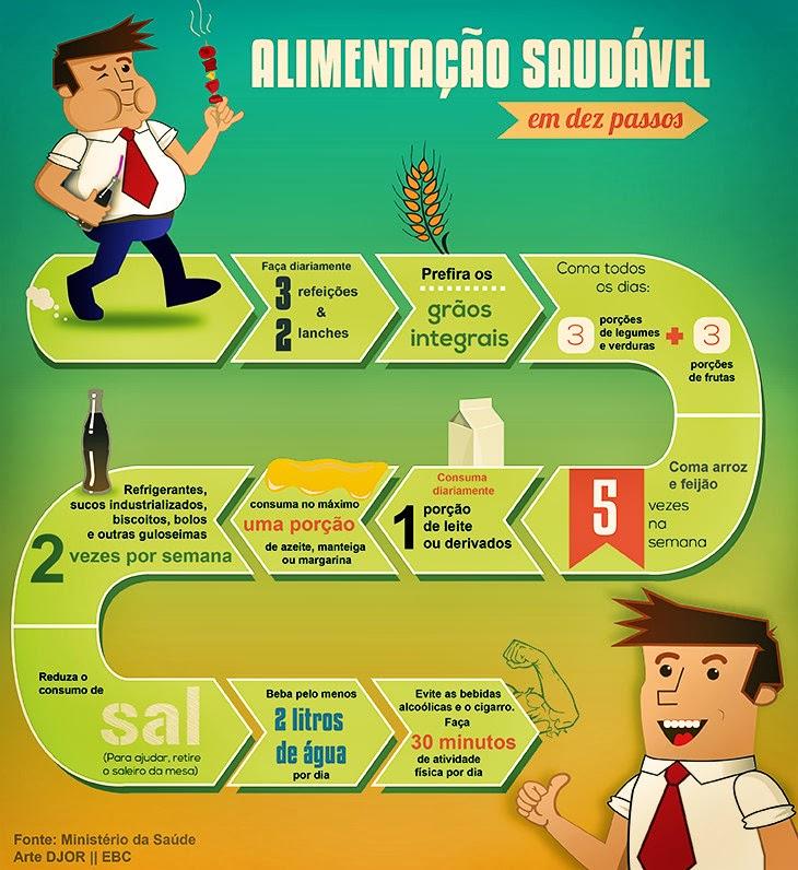 Alimentação saudável em 10 passos. Arte: DJOR/EBC