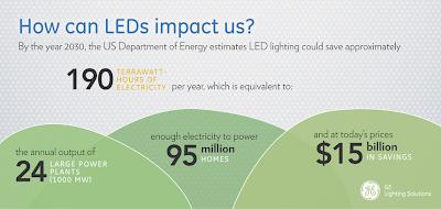 LEDs Impact
