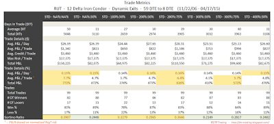 Iron Condor Trade Metrics RUT 59 DTE 12 Delta Risk:Reward Exits