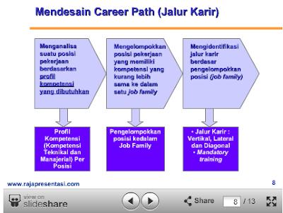 Berikut PowerPoint Analysis kebutuhan training dari Rajapresentasi.