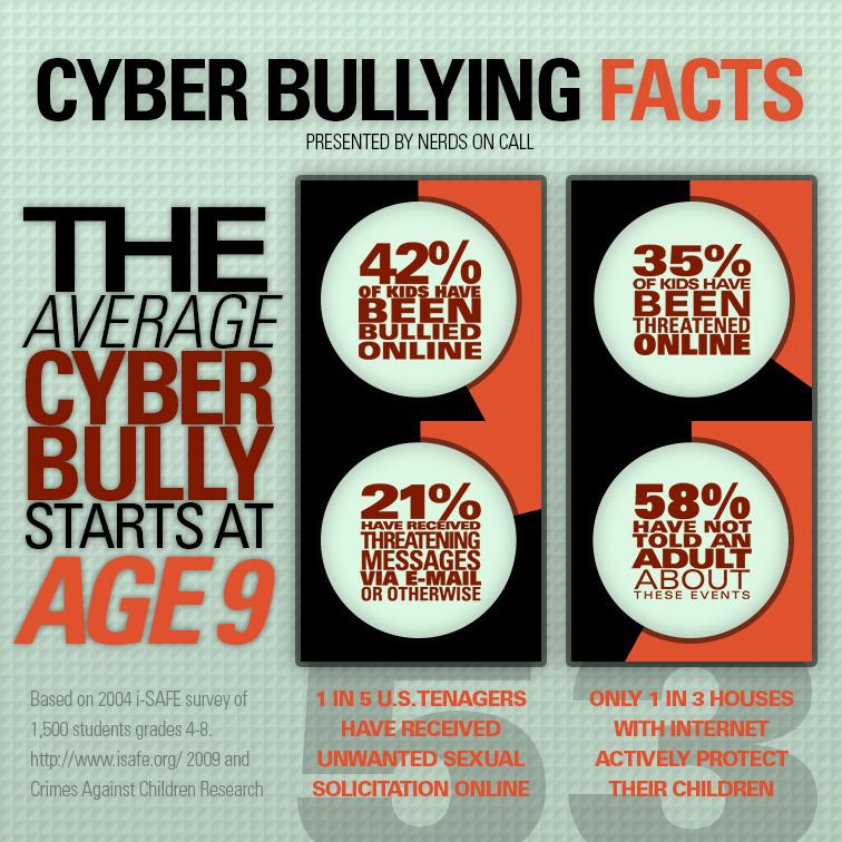 mrs j pugliese u0026 39 s online classroom  year10  11 english bullying infographics