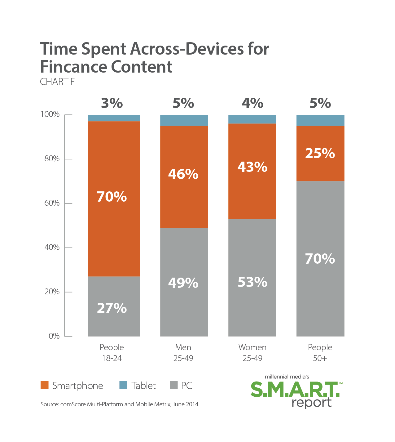 mobile ad engagement metrix