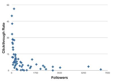 Metricas y CR de Twitter
