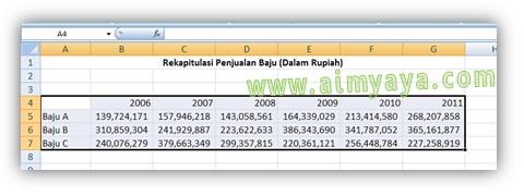 Gambar: Cara membuat Grafik Garis di Ms Excel. Langkah 1 : Mengetik dan menyusun data