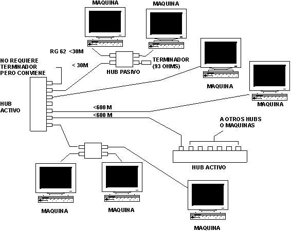 arquitectura b u00e1sicas de una red  arcnet