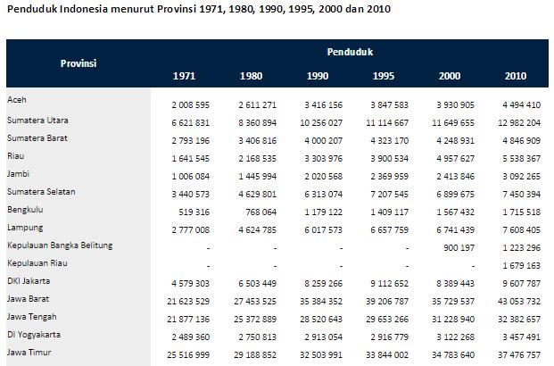 Jumlah Penduduk Indonesia Menurut Provinsi Tahun 1971, 1980, 1990, 1995, 2000 dan 2010