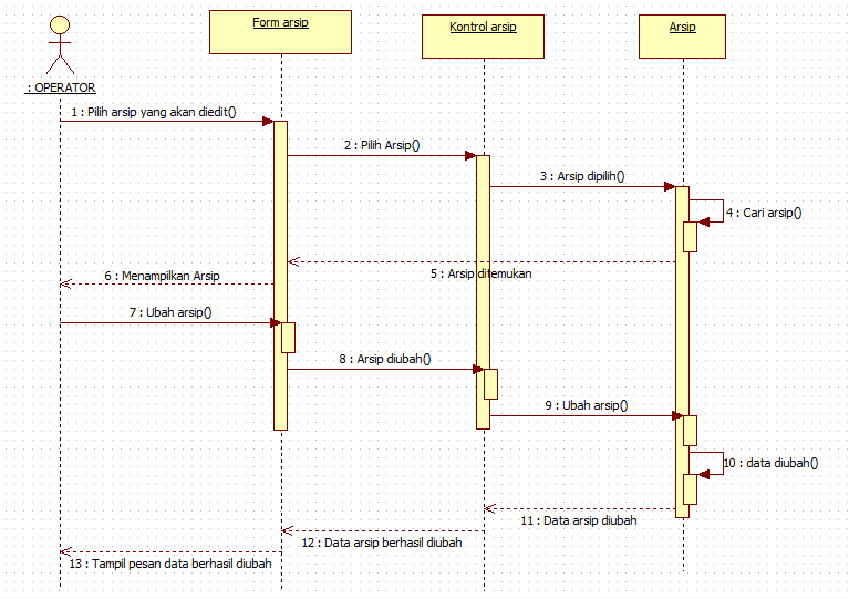 Tutorial kampus kumpulan tutorial sequence diagram operator mengedit arsip ccuart Image collections