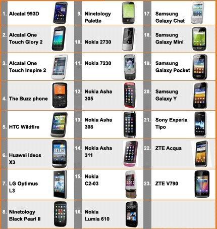 Antara telefon-telefon yang diluluskan SKMM Rebat Telefon Pintar 3G