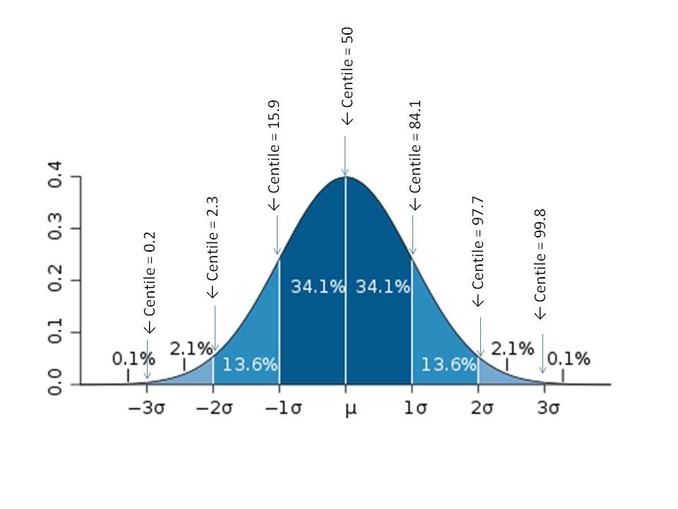 Pedi cardiology: Statistics - Normal Distribution Curve