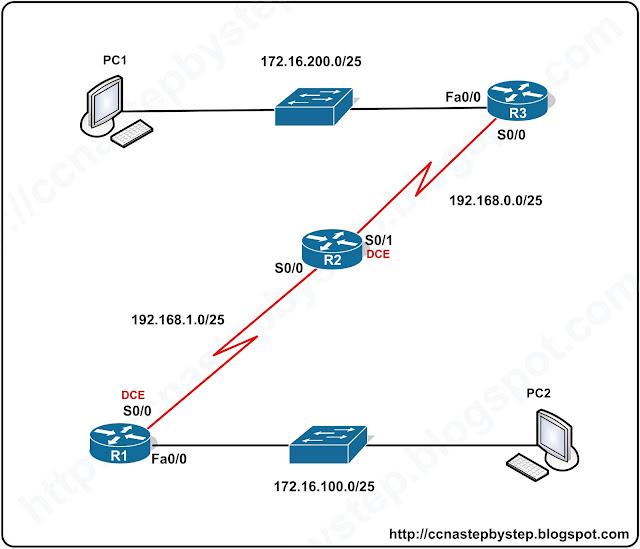Лабораторная работа CCNA #FastPass - RIP Lab 1 Basics