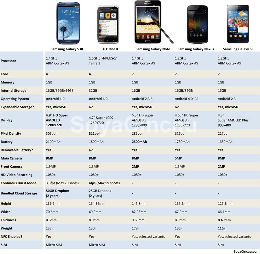 Samsung Galaxy S3 vs HTC One vs Galaxy Note vs Nexus vs Galaxy S2