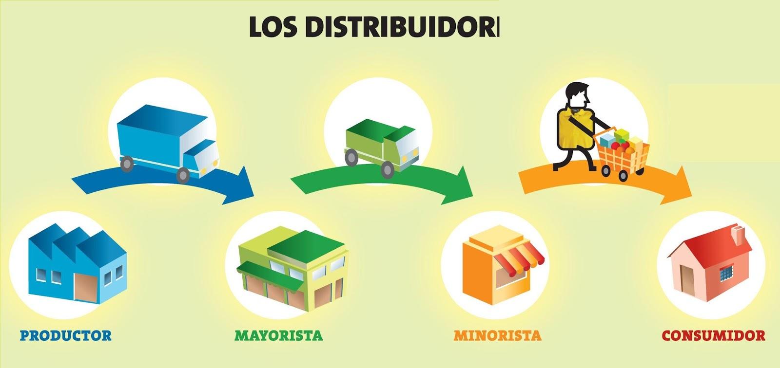 Cataloguito for Como buscar distribuidores