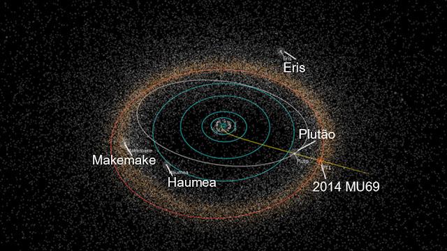 trajetória da sonda New Horizons antes e depois de Plutão
