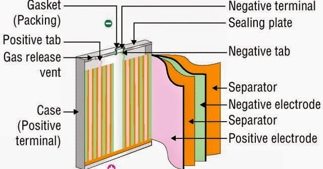 Internal structure of a battery Electrical Engineering Pics