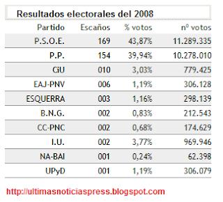 datos electorales del 2011