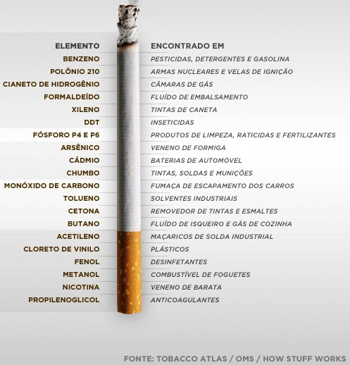 A ajuda para deixar de fumar o vídeo