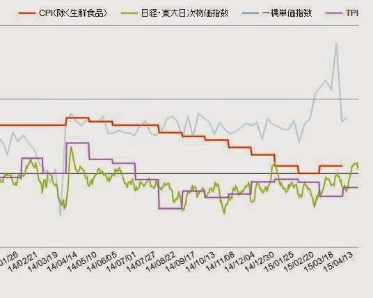 消費者物価指数 CPI 日経・東大日次物価指数 一橋単価指数 Tポイント物価指数