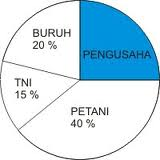 Menentukan banyak data dari diagram lingkaran asa generasiku diagram lingkaran di samping adalah data pekerjaan penduduk sebuah desa yang dinyatakan dalam bentuk persen jika diketahui banyak buruh ada 60 orang ccuart Gallery