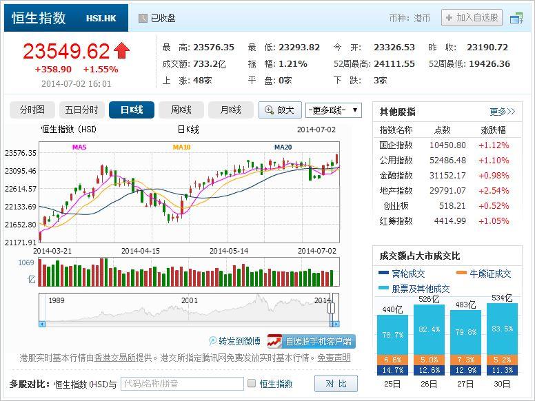 中国株コバンザメ投資 香港ハンセン指数20140702