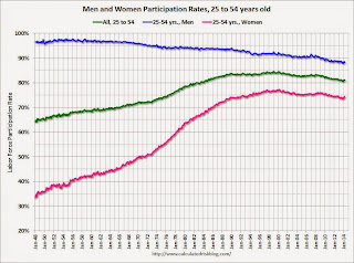 Participation Rate, 25 to 54