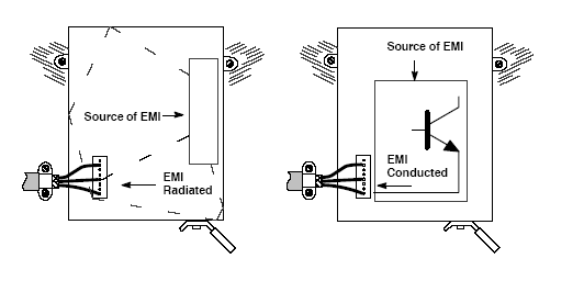 EMI Radiation Conduction